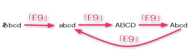 F9キーで全角アルファベットに変換