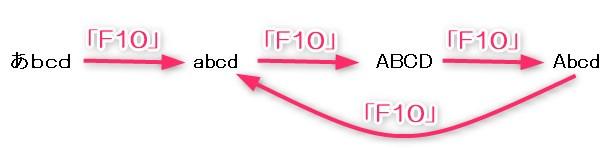 F10キーで半角アルファベットに変換