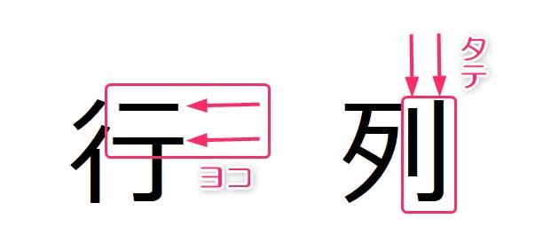 漢字の作りで行と列を覚える
