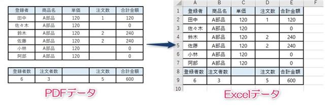 PDFとExcelの比較画像